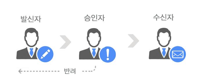 발신메일보안